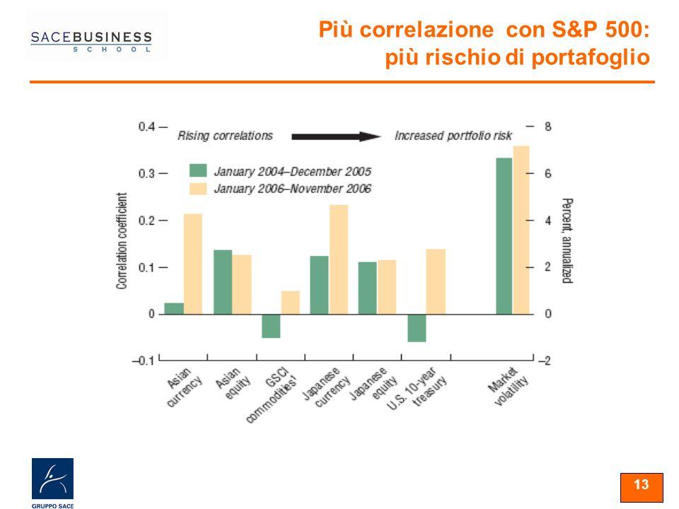 13 Più correlazione con S&P 500: più rischio di portafoglio
