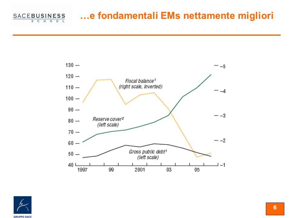 6 …e fondamentali EMs nettamente migliori
