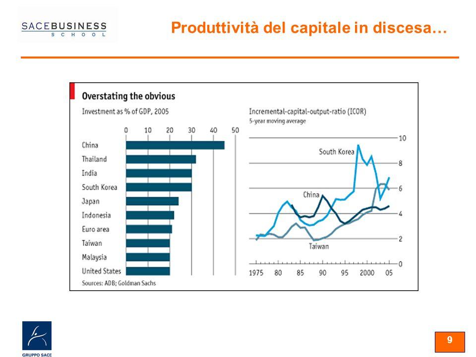 9 Produttività del capitale in discesa…