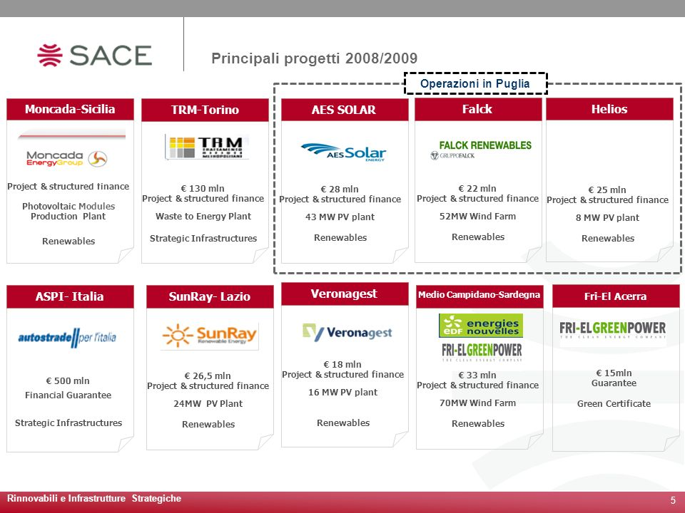 Principali progetti 2008/2009 Helios 25 mln Project & structured finance 8 MW PV plant Renewables TRM-Torino 130 mln Project & structured finance Waste to Energy Plant Strategic Infrastructures SunRay- Lazio 26,5 mln Project & structured finance 24MW PV Plant Renewables Medio Campidano-Sardegna 33 mln Project & structured finance 70MW Wind Farm Renewables Moncada-Sicilia 29 mln Project & structured finance Photovoltaic Modules Production Plant Renewables ASPI- Italia 500 mln Financial Guarantee Strategic Infrastructures 5 Rinnovabili e Infrastrutture Strategiche Fri-El Acerra 15mln Guarantee Green Certificate AES SOLAR 28 mln Project & structured finance 43 MW PV plant Renewables Falck 22 mln Project & structured finance 52MW Wind Farm Renewables Veronagest 18 mln Project & structured finance 16 MW PV plant Renewables Operazioni in Puglia
