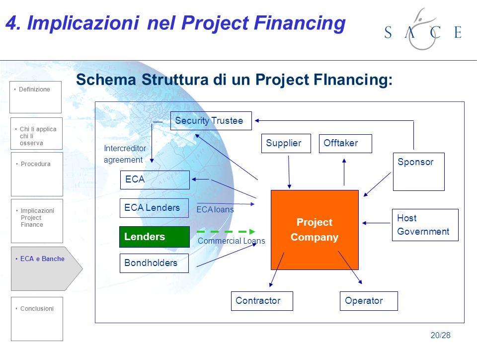 Schema Struttura di un Project FInancing: Chi li applica chi li osserva Procedura ECA e Banche Implicazioni Project Finance Conclusioni defiznione Chi