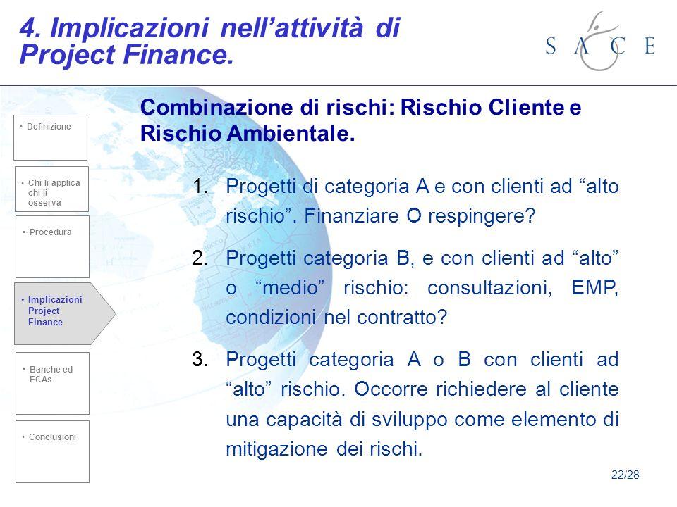4.Implicazioni nellattività di Project Finance.