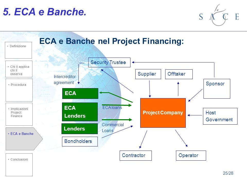 ECA e Banche nel Project Financing: Chi li applica chi li osserva Procedura ECA e Banche Implicazioni Project Finance Conclusioni defiznione Chi li applica chi li osserva Procedura Conclusioni Definizione 5.