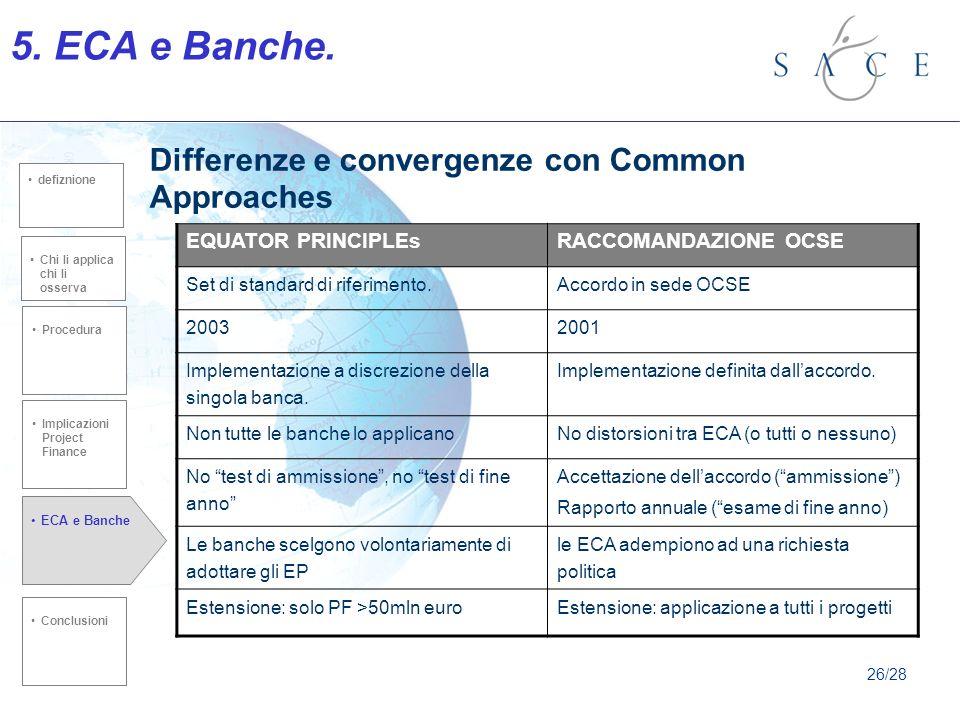 Differenze e convergenze con Common Approaches EQUATOR PRINCIPLEsRACCOMANDAZIONE OCSE Set di standard di riferimento.Accordo in sede OCSE 20032001 Implementazione a discrezione della singola banca.