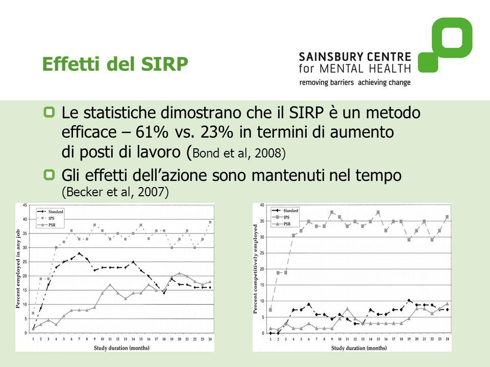 Effetti del SIRP Le statistiche dimostrano che il SIRP è un metodo efficace – 61% vs.