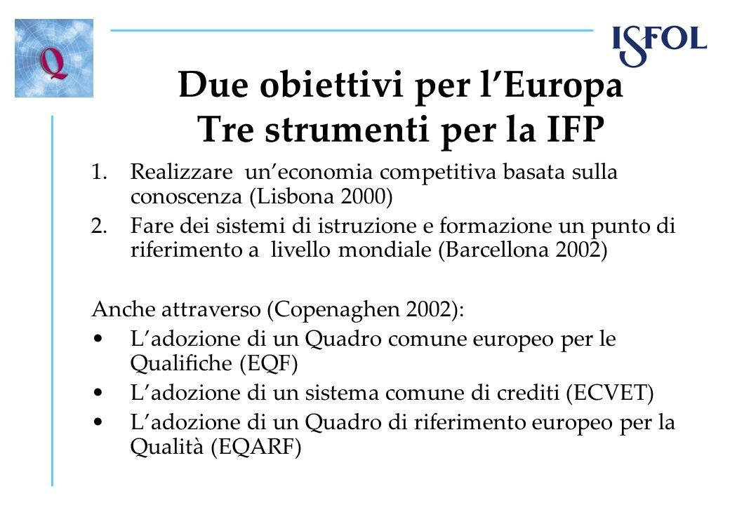 Un percorso durato nove anni 2000 - Costituzione di un Quality Forum, alla luce della dichiarazione di Lisbona 2002 - Costituzione di un Technical working group, per implementare il processo di Copenaghen e sviluppare modelli e strumenti per la garanzia di qualità 2005 - Costituzione della Rete Europea per la Qualità (Enqa- Vet) per allargare la cooperazione europea 2008 - Presentazione di una proposta di Raccomandazione europea sulla Qualità dellIFP 2009 - Approvazione della Raccomandazione da parte del Consiglio e del Parlamento Europeo