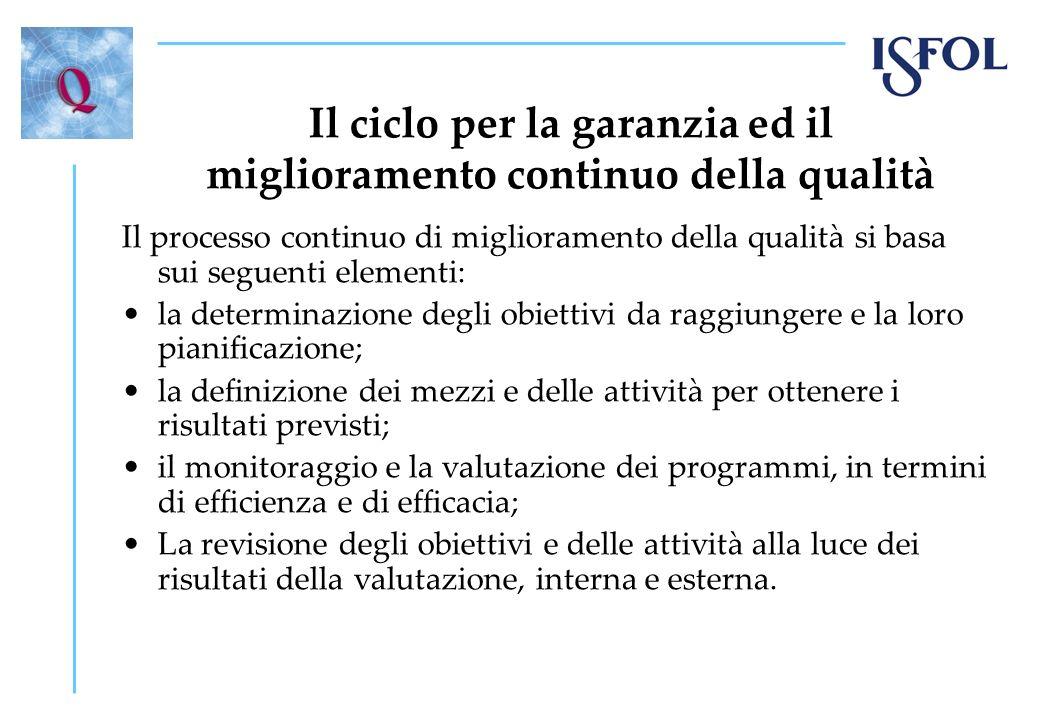 Per saperne di più www.isfol.it Istituto Reference Point Qualitàwww.isfol.it www.enqavet.eu http://communities.cedefop.europa.eu/