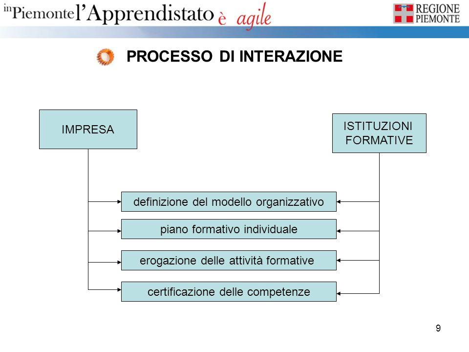 9 PROCESSO DI INTERAZIONE IMPRESA ISTITUZIONI FORMATIVE definizione del modello organizzativo piano formativo individuale erogazione delle attività fo