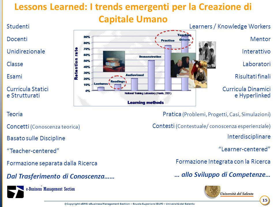 @Copyright eBMS-eBusiness Management Section – Scuola Superiore ISUFI – Università del Salento 15 Studenti Docenti Unidirezionale Classe Esami Curricu