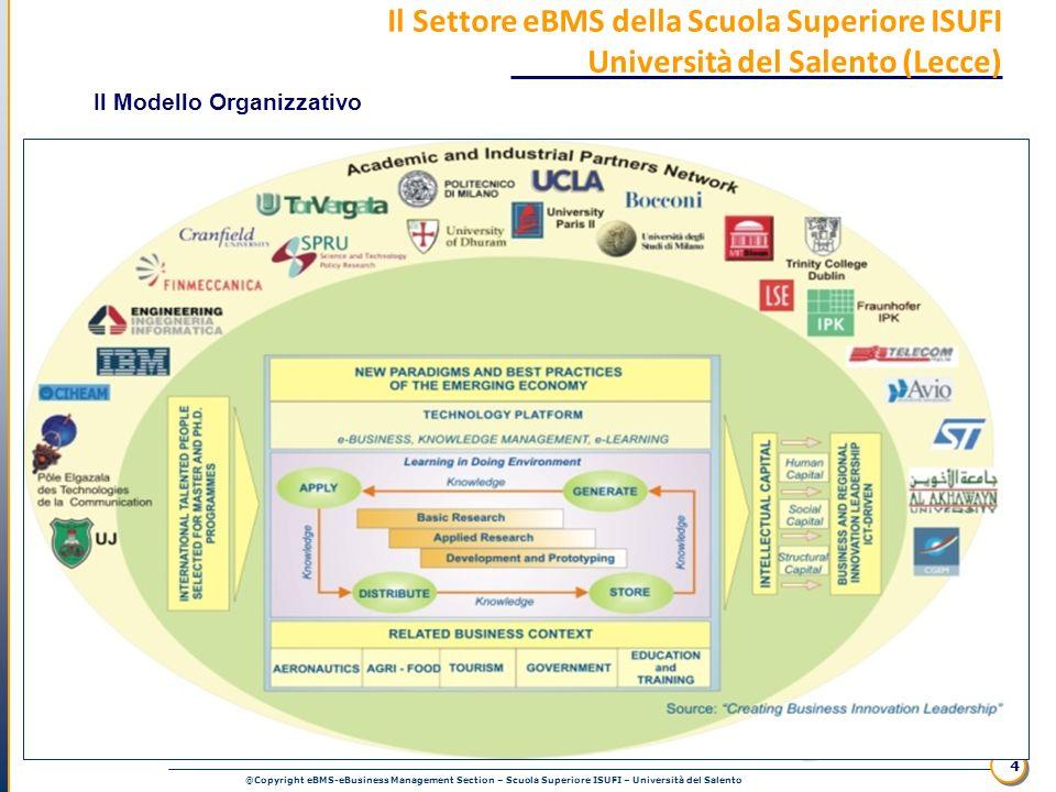@Copyright eBMS-eBusiness Management Section – Scuola Superiore ISUFI – Università del Salento 4 Il Settore eBMS della Scuola Superiore ISUFI Universi
