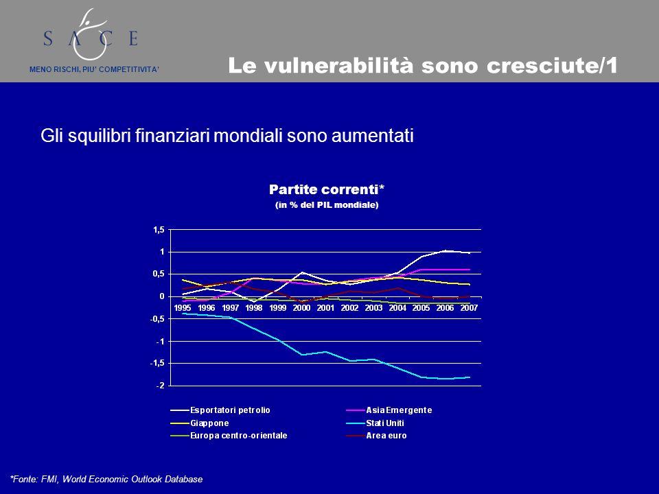 MENO RISCHI, PIU COMPETITIVITA Le vulnerabilità sono cresciute/1 Gli squilibri finanziari mondiali sono aumentati Partite correnti* (in % del PIL mondiale) *Fonte: FMI, World Economic Outlook Database