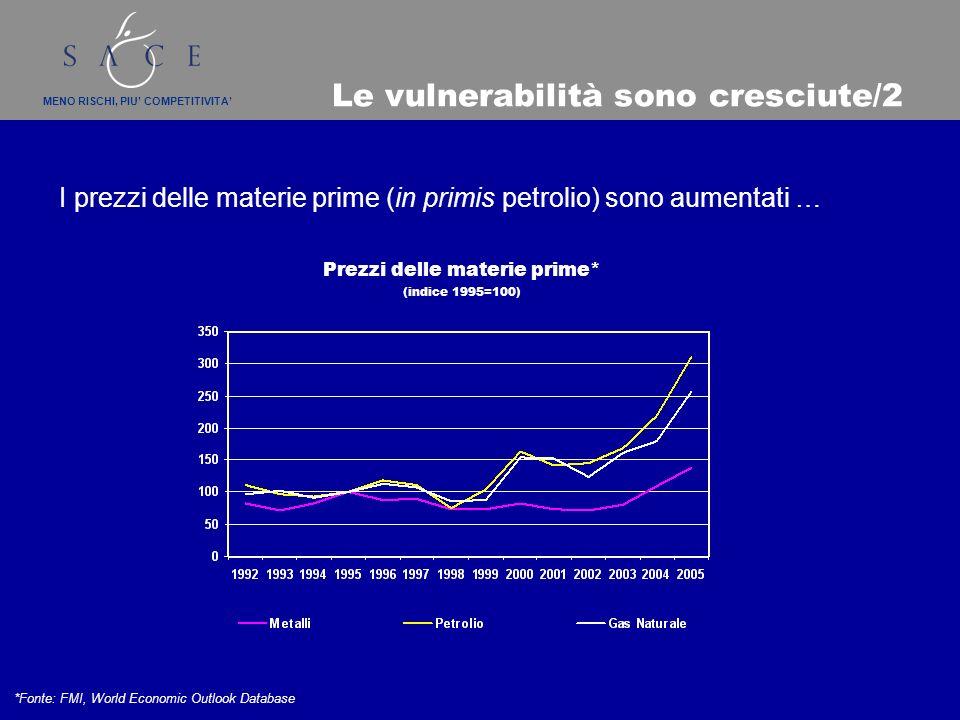 MENO RISCHI, PIU COMPETITIVITA Le vulnerabilità sono cresciute/2 I prezzi delle materie prime (in primis petrolio) sono aumentati … Prezzi delle materie prime* (indice 1995=100) *Fonte: FMI, World Economic Outlook Database
