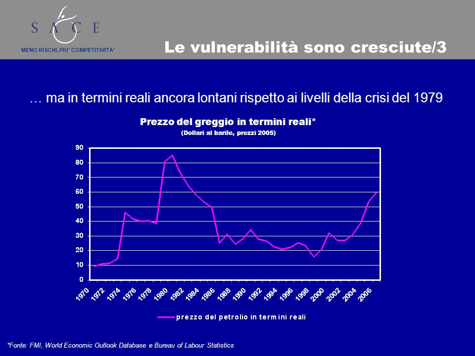 MENO RISCHI, PIU COMPETITIVITA Le vulnerabilità sono cresciute/3 … ma in termini reali ancora lontani rispetto ai livelli della crisi del 1979 Prezzo del greggio in termini reali* (Dollari al barile, prezzi 2005) *Fonte: FMI, World Economic Outlook Database e Bureau of Labour Statistics