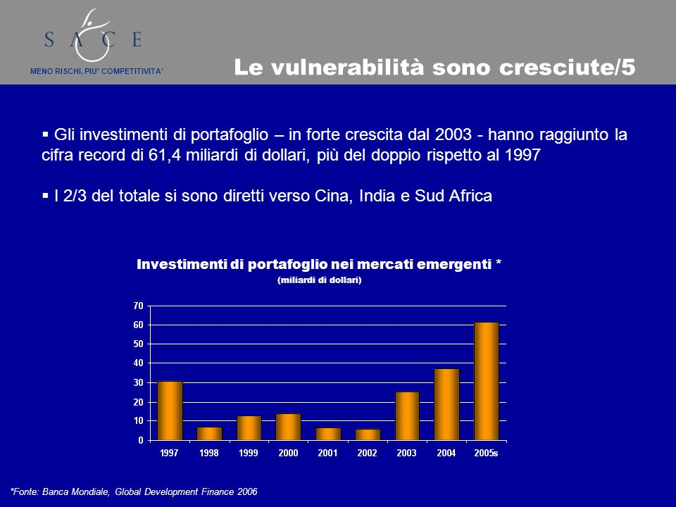 MENO RISCHI, PIU COMPETITIVITA Le vulnerabilità sono cresciute/5 Gli investimenti di portafoglio – in forte crescita dal 2003 - hanno raggiunto la cifra record di 61,4 miliardi di dollari, più del doppio rispetto al 1997 I 2/3 del totale si sono diretti verso Cina, India e Sud Africa *Fonte: Banca Mondiale, Global Development Finance 2006 Investimenti di portafoglio nei mercati emergenti * (miliardi di dollari)