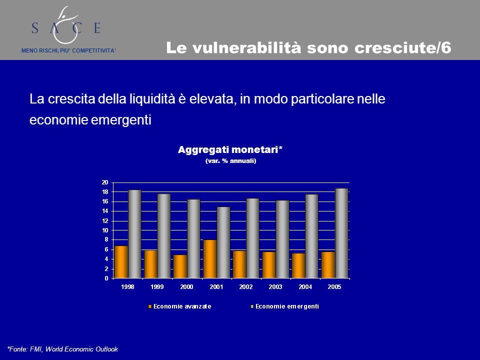 MENO RISCHI, PIU COMPETITIVITA Le vulnerabilità sono cresciute/6 La crescita della liquidità è elevata, in modo particolare nelle economie emergenti Aggregati monetari* (var.