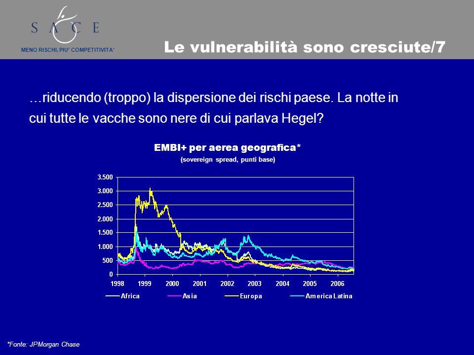 MENO RISCHI, PIU COMPETITIVITA Le vulnerabilità sono cresciute/7 …riducendo (troppo) la dispersione dei rischi paese.