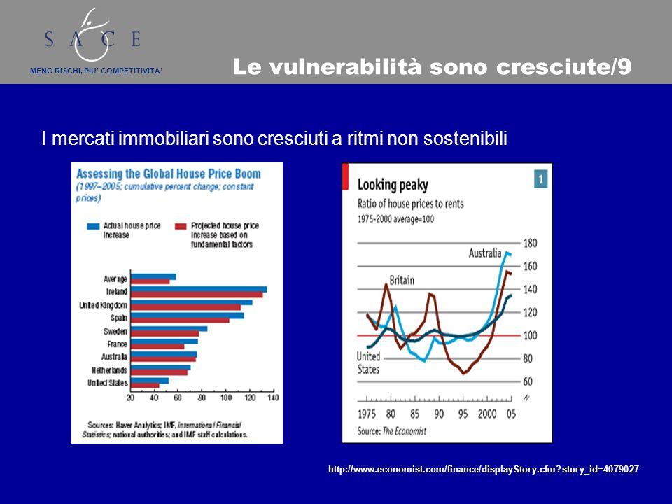 MENO RISCHI, PIU COMPETITIVITA Le vulnerabilità sono cresciute/9 I mercati immobiliari sono cresciuti a ritmi non sostenibili http://www.economist.com/finance/displayStory.cfm story_id=4079027