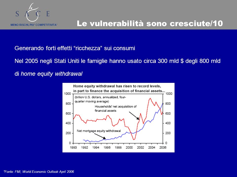 MENO RISCHI, PIU COMPETITIVITA Le vulnerabilità sono cresciute/10 Generando forti effetti ricchezza sui consumi Nel 2005 negli Stati Uniti le famiglie hanno usato circa 300 mld $ degli 800 mld di home equity withdrawal *Fonte: FMI, World Economic Outlook April 2006