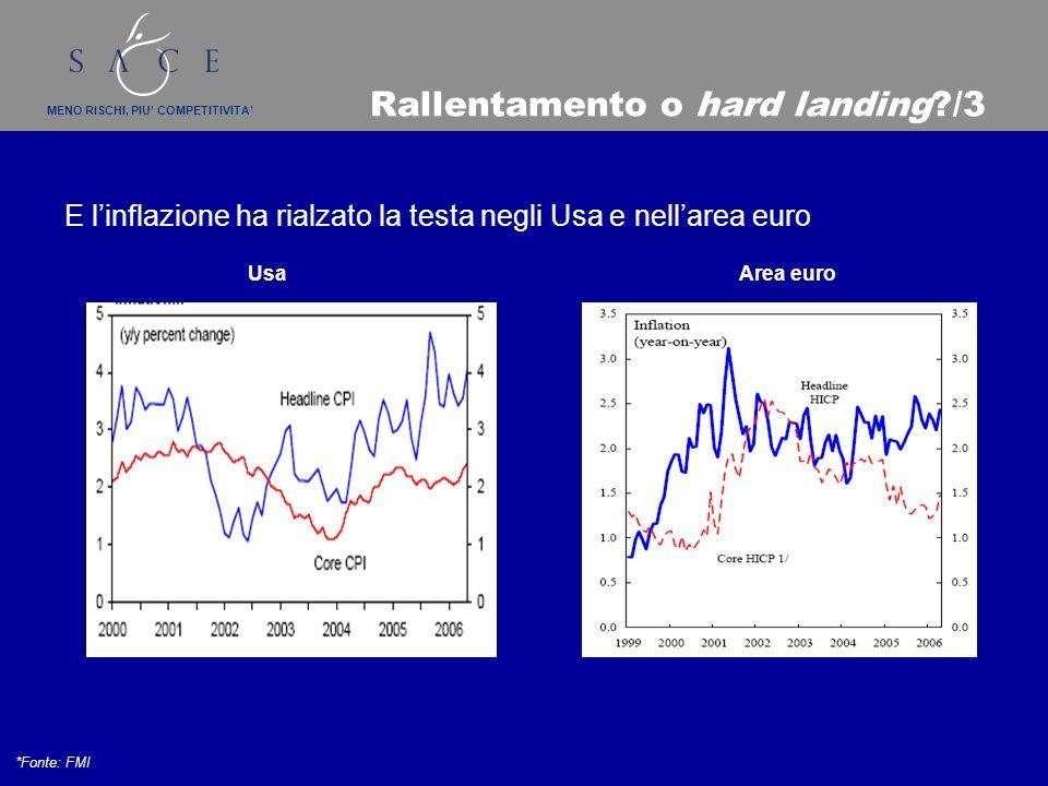 MENO RISCHI, PIU COMPETITIVITA Rallentamento o hard landing /3 E linflazione ha rialzato la testa negli Usa e nellarea euro *Fonte: FMI Area euroUsa