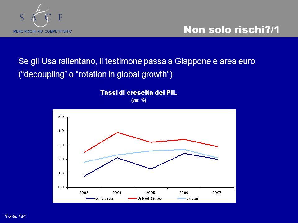 MENO RISCHI, PIU COMPETITIVITA Non solo rischi /1 Se gli Usa rallentano, il testimone passa a Giappone e area euro (decoupling o rotation in global growth) *Fonte: FMI Tassi di crescita del PIL (var.