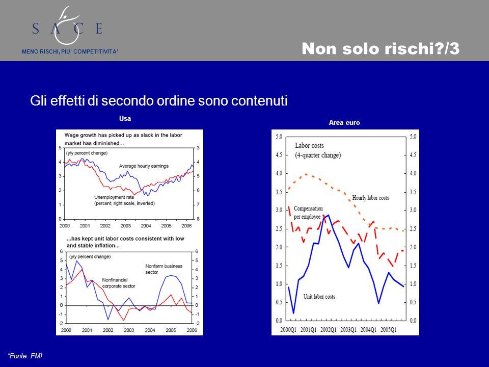 MENO RISCHI, PIU COMPETITIVITA Non solo rischi /3 Gli effetti di secondo ordine sono contenuti *Fonte: FMI Area euro Usa