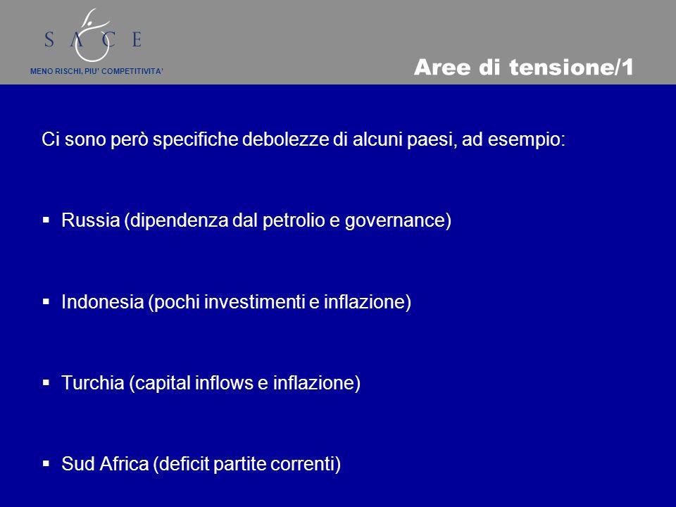 MENO RISCHI, PIU COMPETITIVITA Aree di tensione/1 Ci sono però specifiche debolezze di alcuni paesi, ad esempio: Russia (dipendenza dal petrolio e governance) Indonesia (pochi investimenti e inflazione) Turchia (capital inflows e inflazione) Sud Africa (deficit partite correnti)
