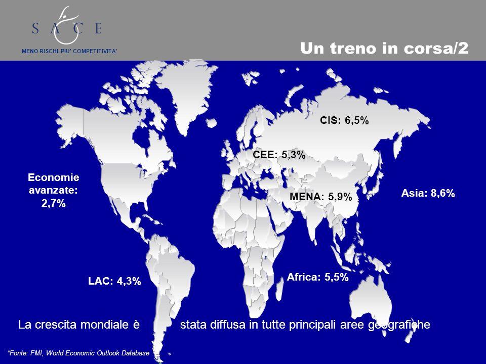 MENO RISCHI, PIU COMPETITIVITA La crescita mondiale è stata diffusa in tutte principali aree geografiche *Fonte: FMI, World Economic Outlook Database Un treno in corsa/2 LAC: 4,3% Asia: 8,6% CIS: 6,5% Africa: 5,5% MENA: 5,9% CEE: 5,3% Economie avanzate: 2,7%