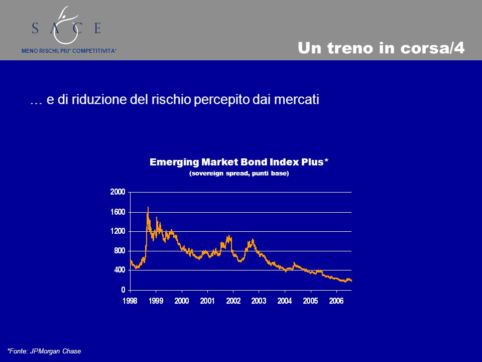 MENO RISCHI, PIU COMPETITIVITA … e di riduzione del rischio percepito dai mercati *Fonte: JPMorgan Chase Un treno in corsa/4 Emerging Market Bond Index Plus* (sovereign spread, punti base)