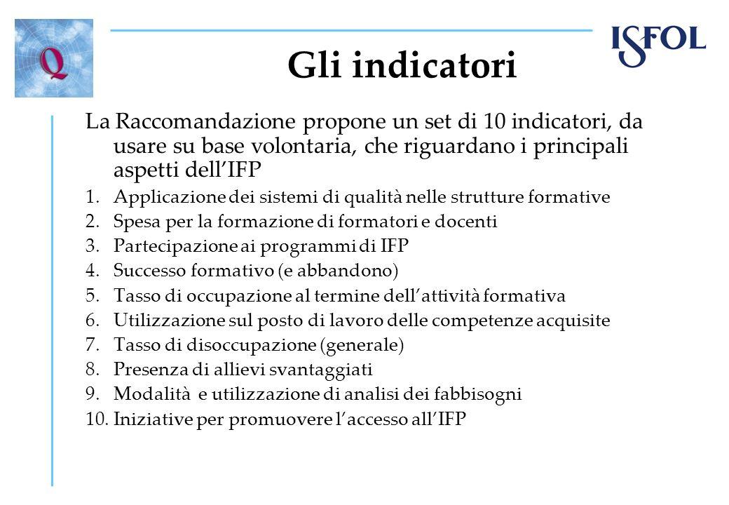 Gli indicatori La Raccomandazione propone un set di 10 indicatori, da usare su base volontaria, che riguardano i principali aspetti dellIFP 1.Applicaz