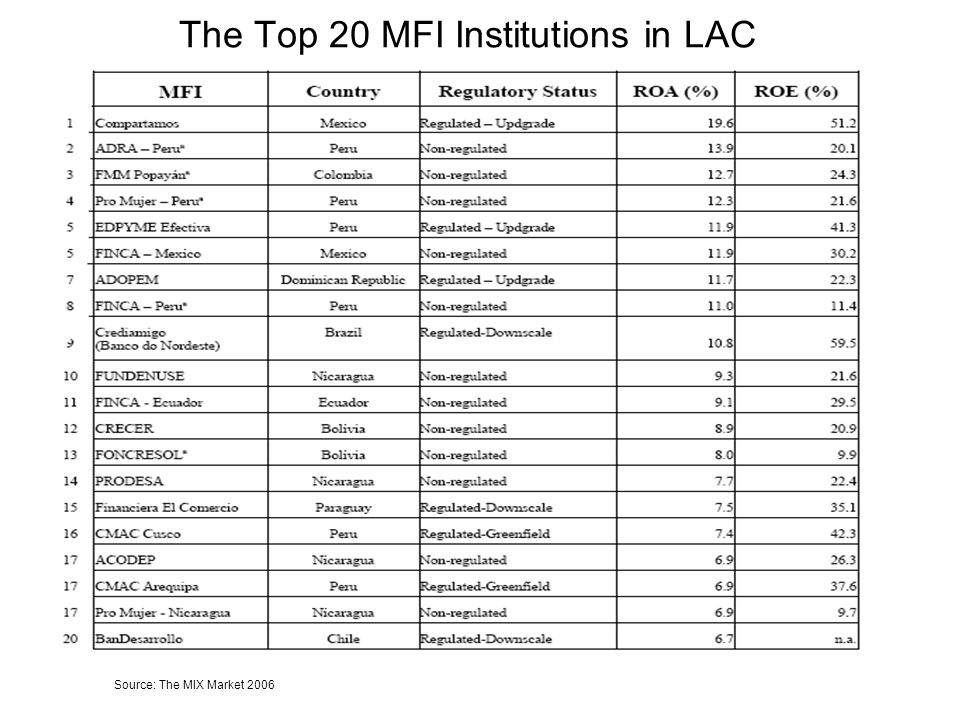 The Top 20 MFI Institutions in LAC Source: The MIX Market 2006