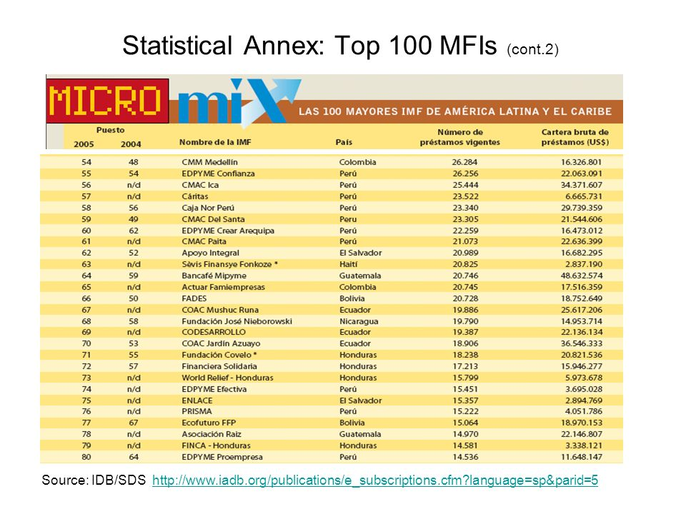 Statistical Annex: Top 100 MFIs (cont.2) Source: IDB/SDS http://www.iadb.org/publications/e_subscriptions.cfm language=sp&parid=5http://www.iadb.org/publications/e_subscriptions.cfm language=sp&parid=5