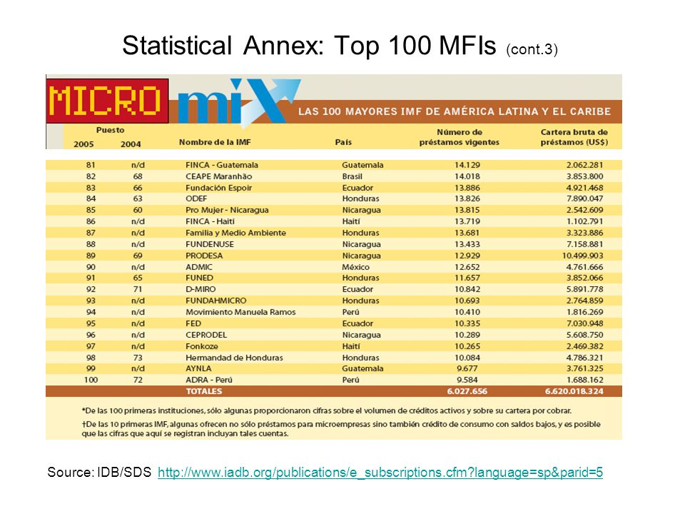 Statistical Annex: Top 100 MFIs (cont.3) Source: IDB/SDS http://www.iadb.org/publications/e_subscriptions.cfm language=sp&parid=5http://www.iadb.org/publications/e_subscriptions.cfm language=sp&parid=5