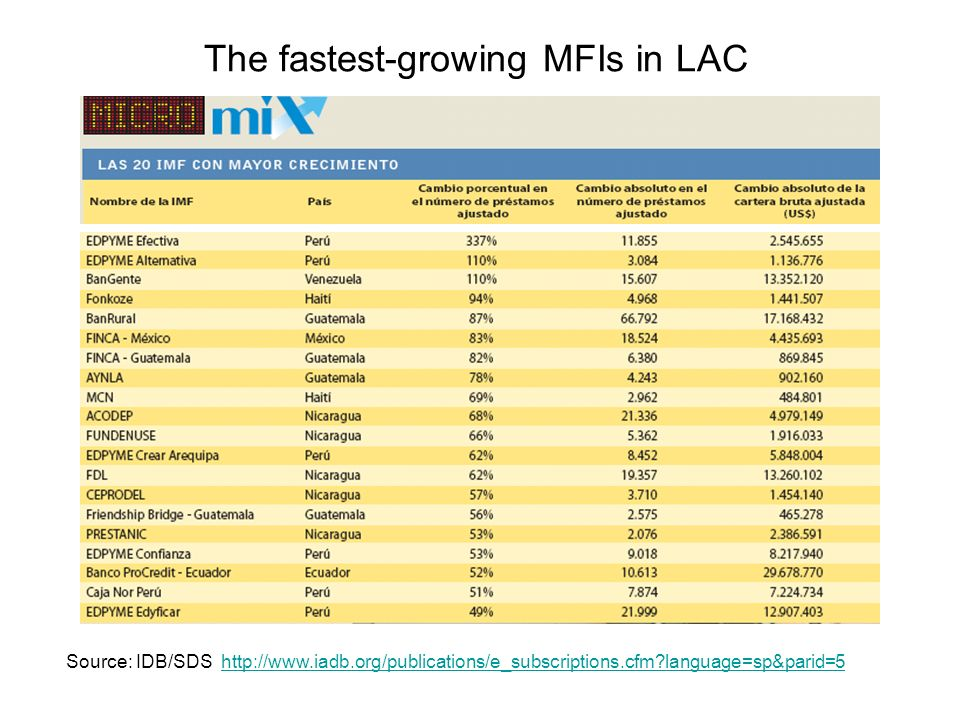 The fastest-growing MFIs in LAC Source: IDB/SDS http://www.iadb.org/publications/e_subscriptions.cfm language=sp&parid=5http://www.iadb.org/publications/e_subscriptions.cfm language=sp&parid=5