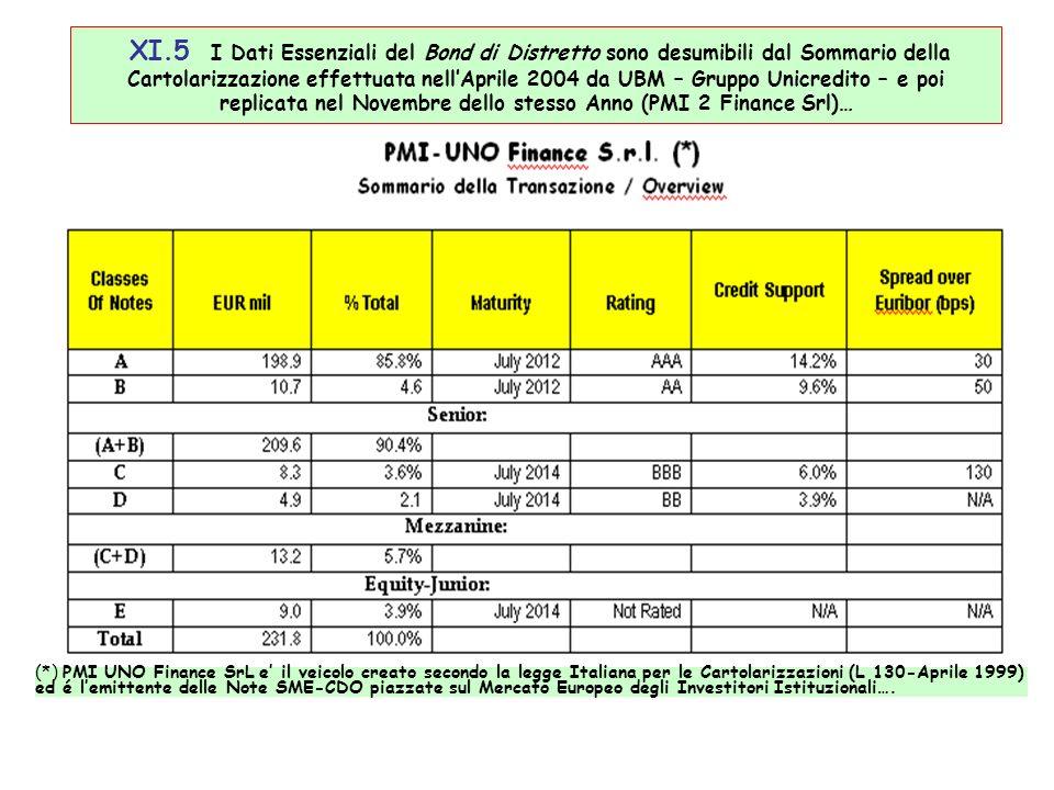 XI.5 I Dati Essenziali del Bond di Distretto sono desumibili dal Sommario della Cartolarizzazione effettuata nellAprile 2004 da UBM – Gruppo Unicredito – e poi replicata nel Novembre dello stesso Anno (PMI 2 Finance Srl)… (*) PMI UNO Finance SrL e il veicolo creato secondo la legge Italiana per le Cartolarizzazioni (L 130-Aprile 1999) ed é lemittente delle Note SME-CDO piazzate sul Mercato Europeo degli Investitori Istituzionali….