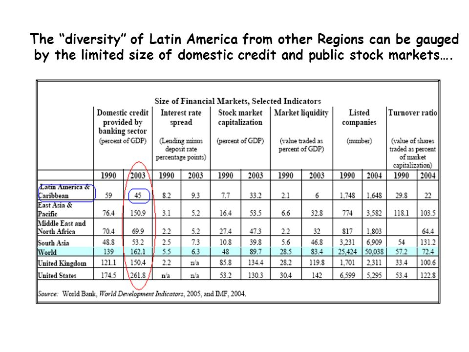 The diversity of Latin America from other Regions can be gauged by the limited size of domestic credit and public stock markets….