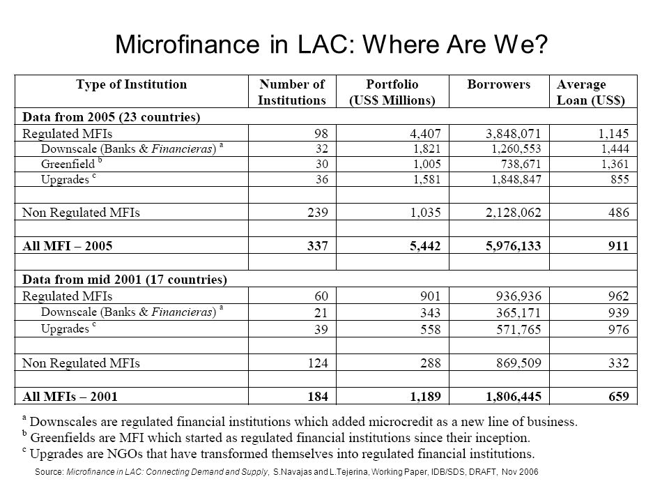 Microfinance in LAC: The Country Picture 2005 Source: Microfinance in LAC: Connecting Demand and Supply, S.Navajas and L.Tejerina, Working Paper, IDB/SDS, DRAFT, Nov 2006