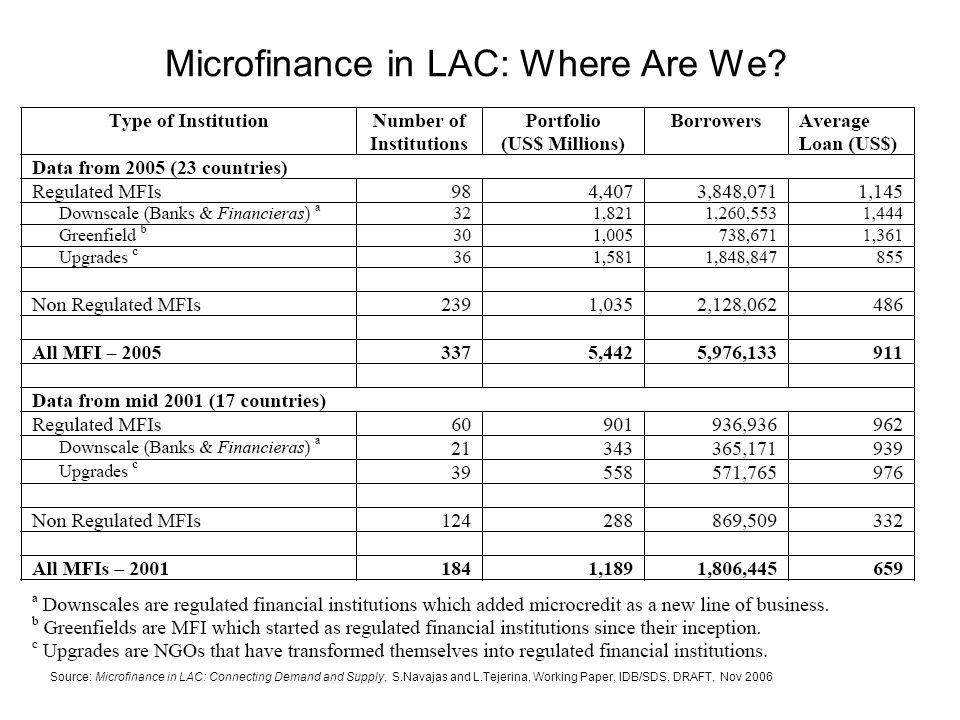 Risk Profile of a Sample of 38 MFI-Funds www.microfinance.lu/comas/media/fondsdinv.pdf http://www.microfinance.lu/ada/index.php?SID=01d2be7942d71727ac77cba808a42b43