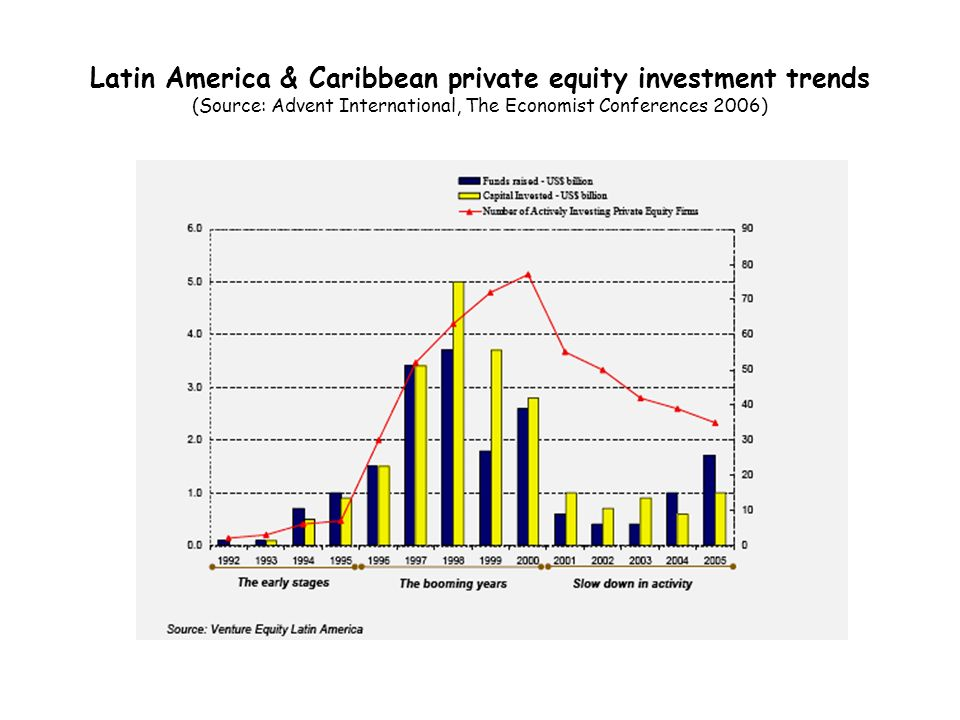Latin America & Caribbean private equity investment trends (Source: Advent International, The Economist Conferences 2006)