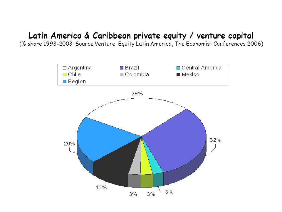 Latin America & Caribbean private equity / venture capital (% share 1993-2003: Source Venture Equity Latin America, The Economist Conferences 2006)