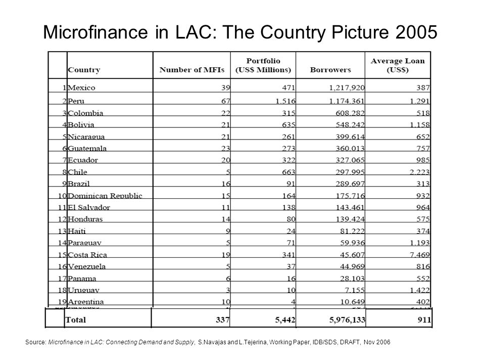 How Far Are we From Financial Democracy in LAC.