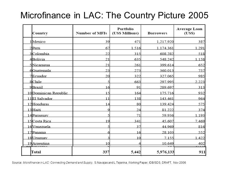 Statistical Annex: Top 100 MFIs Source: IDB/SDS http://www.iadb.org/publications/e_subscriptions.cfm?language=sp&parid=5http://www.iadb.org/publications/e_subscriptions.cfm?language=sp&parid=5