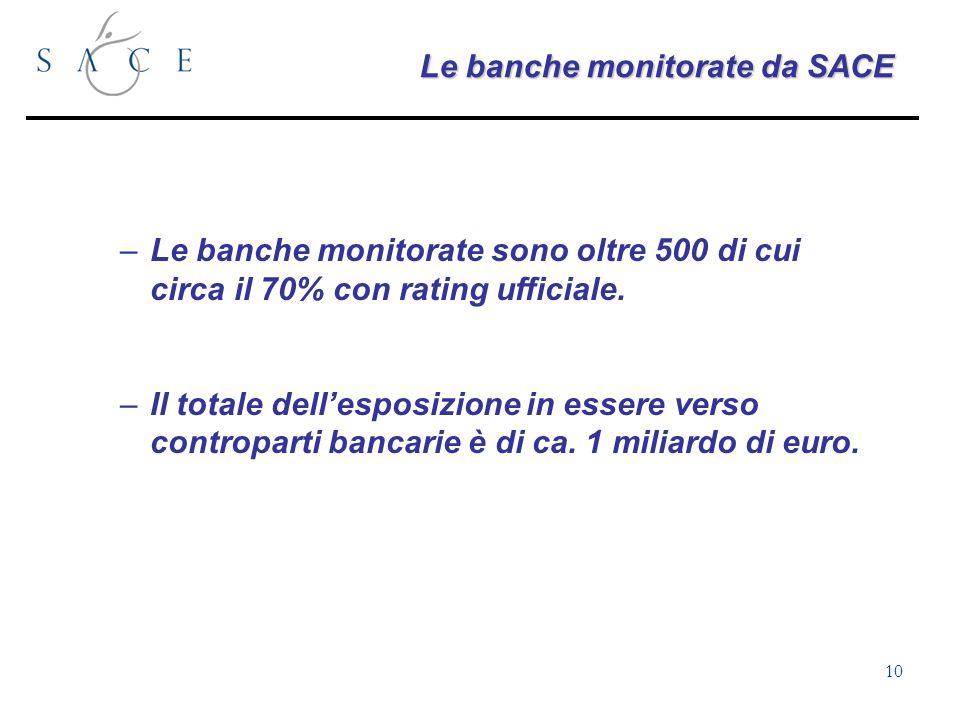 10 Le banche monitorate da SACE –Le banche monitorate sono oltre 500 di cui circa il 70% con rating ufficiale.