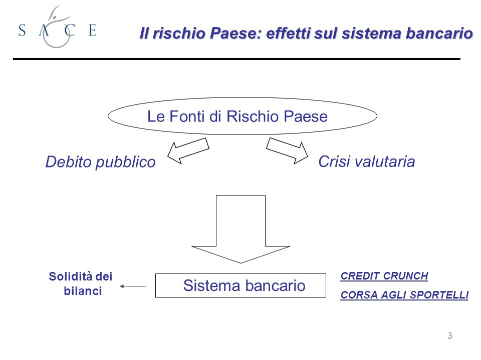4 Lanalisi del sistema bancario Focus dell analisi Rischio Paese (Categorie OCSE) 7 0 STATO ( Supporto) BILANCI REGOLAMENTAZIONE RISCHIO PAESE