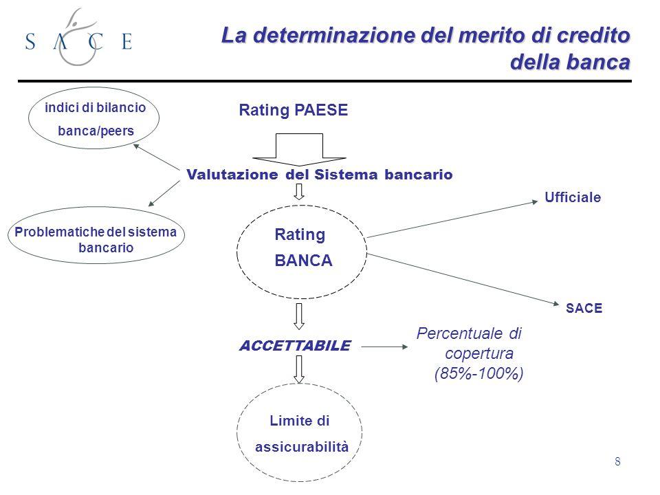 8 La determinazione del merito di credito della banca Rating PAESE Valutazione del Sistema bancario BANCA Rating Ufficiale SACE ACCETTABILE Limite di assicurabilità indici di bilancio banca/peers Problematiche del sistema bancario Percentuale di copertura (85%-100%)
