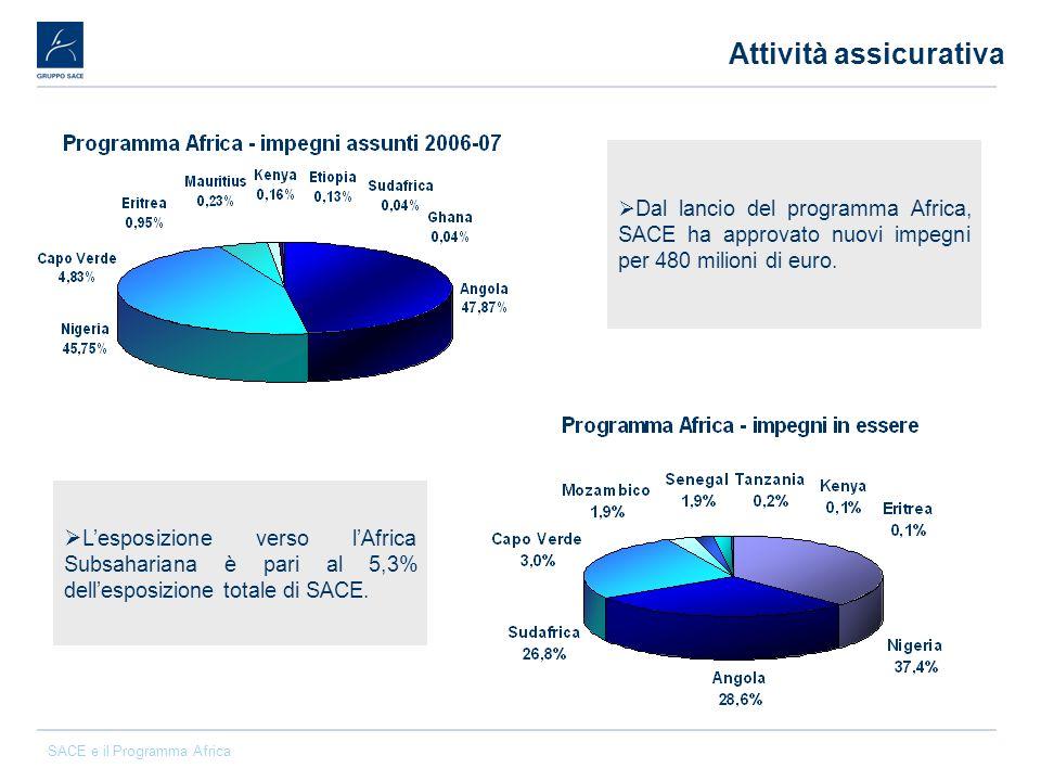 SACE e il Programma Africa Attività assicurativa Lesposizione verso lAfrica Subsahariana è pari al 5,3% dellesposizione totale di SACE. Dal lancio del