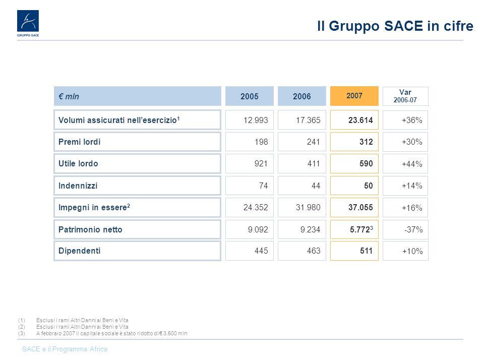 SACE e il Programma Africa Attività assicurativa Lesposizione verso lAfrica Subsahariana è pari al 5,3% dellesposizione totale di SACE.