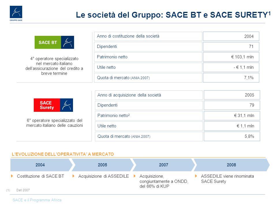SACE e il Programma Africa Le società del Gruppo: SACE BT e SACE SURETY 1 (1)Dati 2007 Anno di costituzione della società 2004 Dipendenti 71 Patrimoni