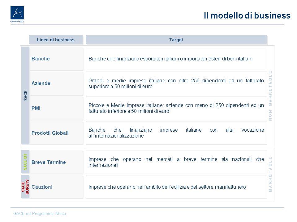 SACE e il Programma Africa Come contattare SACE Torino c/o ICE - Via Bogino 13 - 10100 Torino Tel.