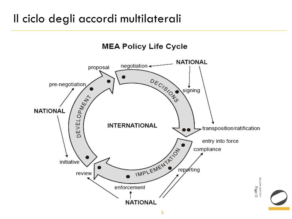 6 Il ciclo degli accordi multilaterali