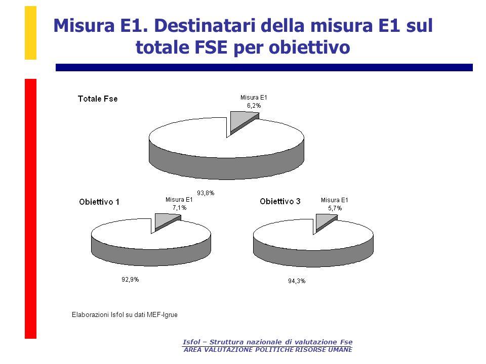Isfol – Struttura nazionale di valutazione Fse AREA VALUTAZIONE POLITICHE RISORSE UMANE Misura E1.